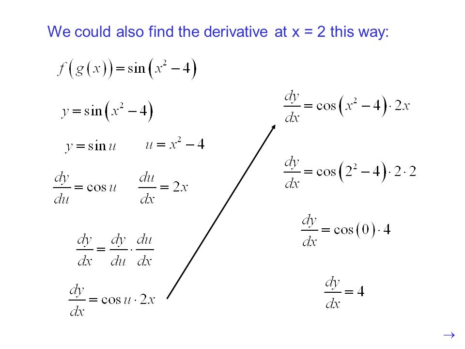 We could also find the derivative at x = 2 this way: