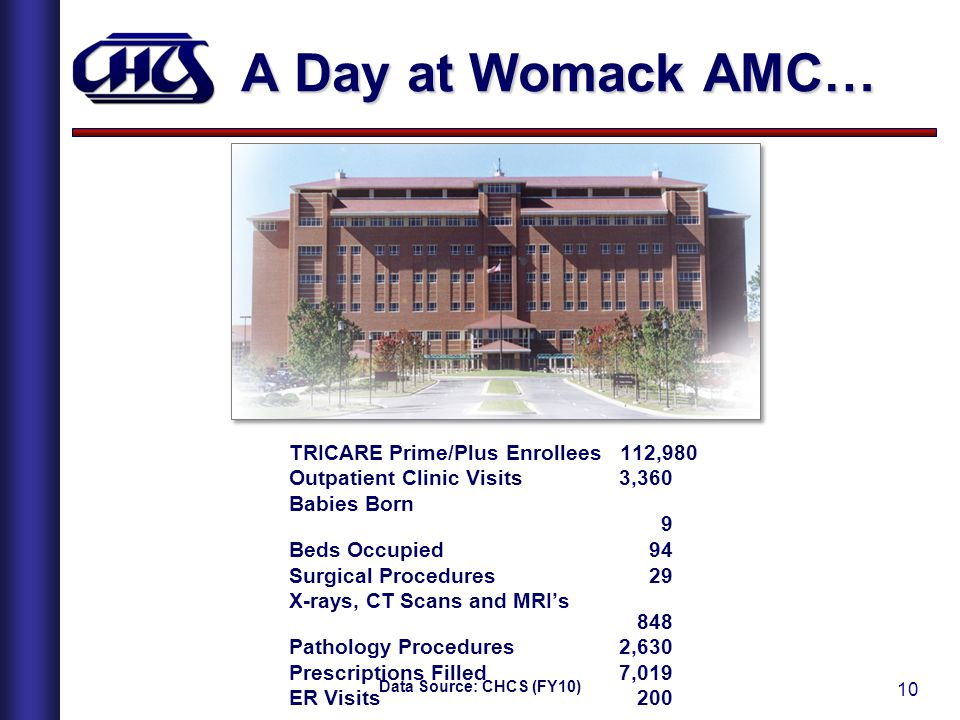 A Day at Womack AMC… TRICARE Prime/Plus Enrollees 112,980
