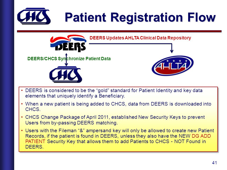 Patient Registration Flow