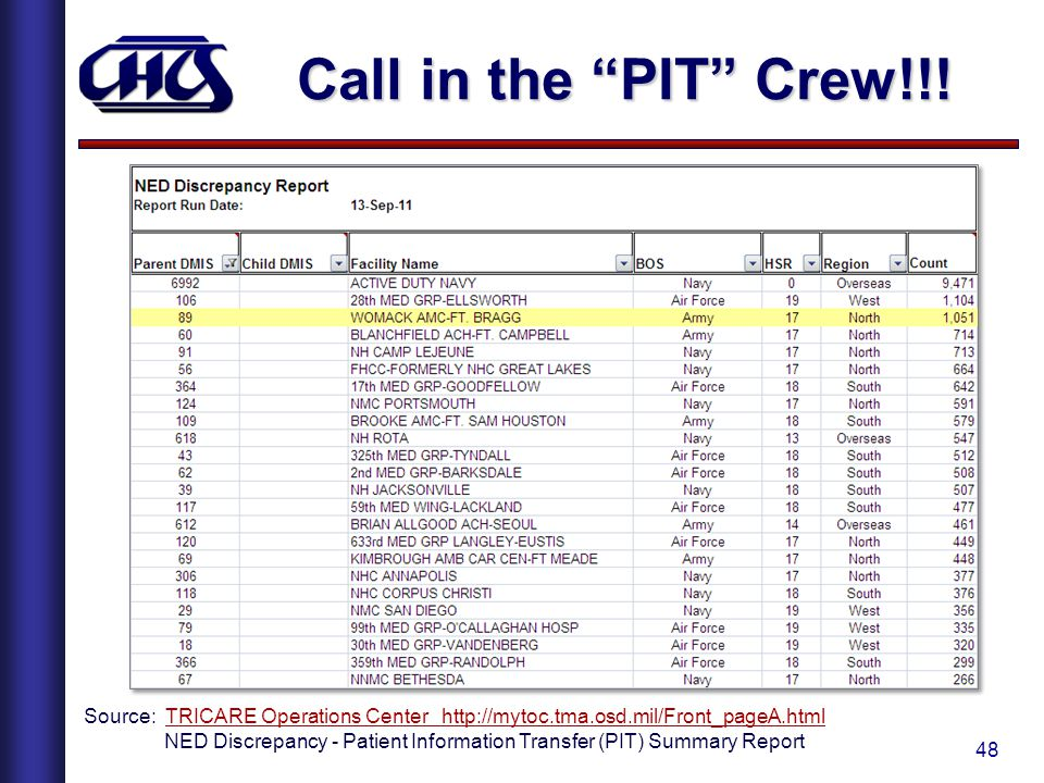 Call in the PIT Crew!!! Source: TRICARE Operations Center http://mytoc.tma.osd.mil/Front_pageA.html.