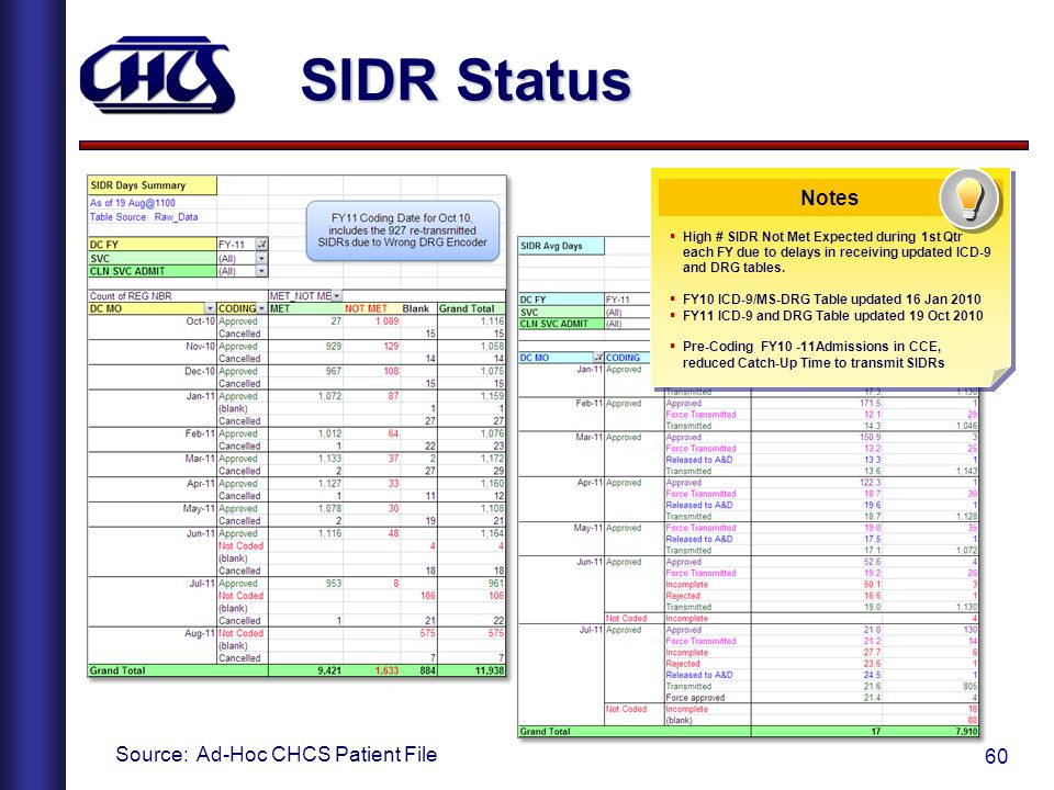 SIDR Status Notes Source: Ad-Hoc CHCS Patient File