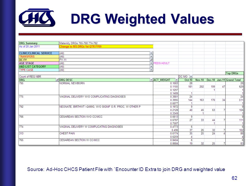 DRG Weighted Values Source: Ad-Hoc CHCS Patient File with `Encounter ID Extra to join DRG and weighted value.