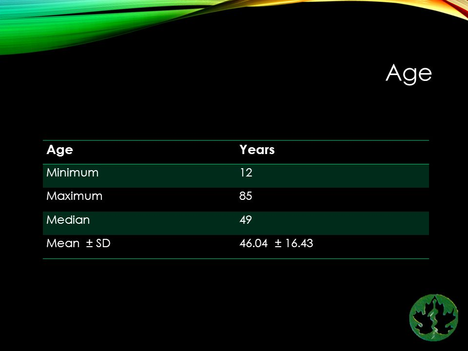 Age Age Years Minimum 12 Maximum 85 Median 49 Mean ± SD 46.04 ± 16.43