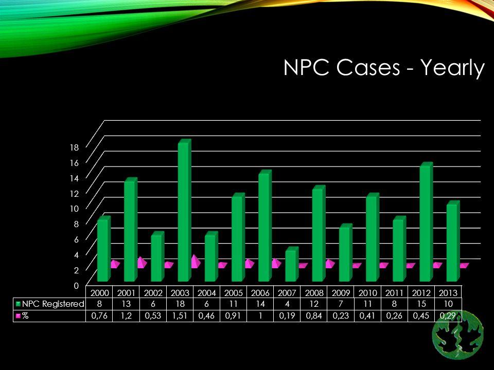 NPC Cases - Yearly