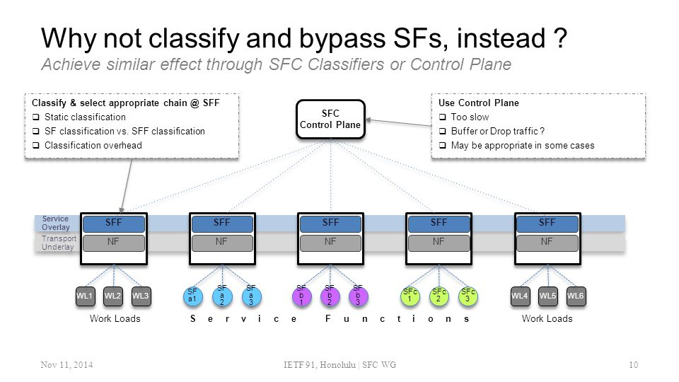 Why not classify and bypass SFs, instead