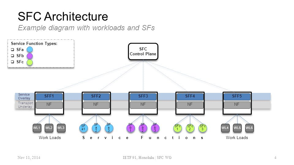 SFC Architecture Example diagram with workloads and SFs