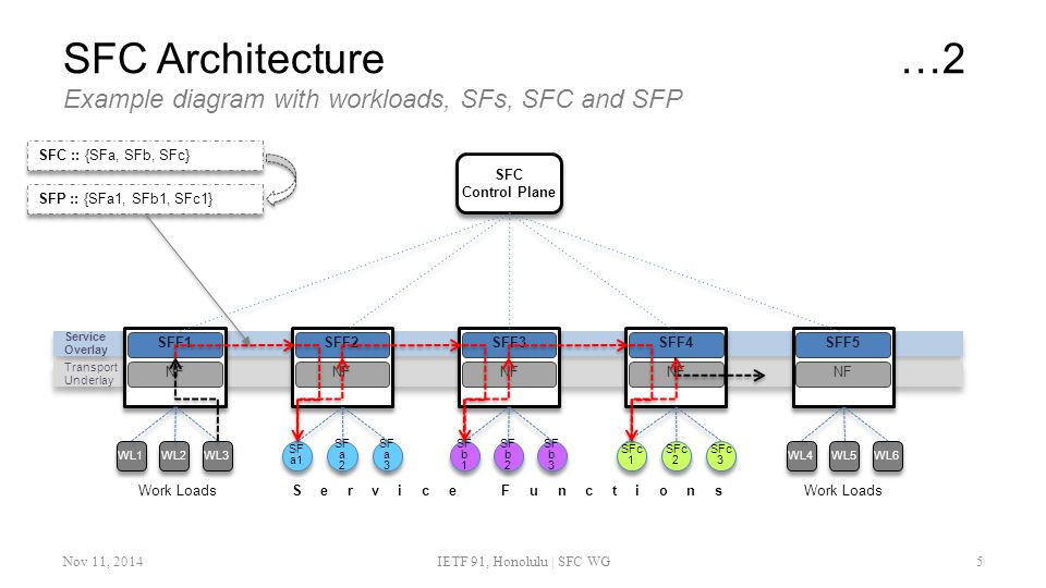 SFC Architecture …2 Example diagram with workloads, SFs, SFC and SFP