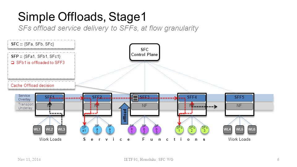Simple Offloads, Stage1 SFs offload service delivery to SFFs, at flow granularity