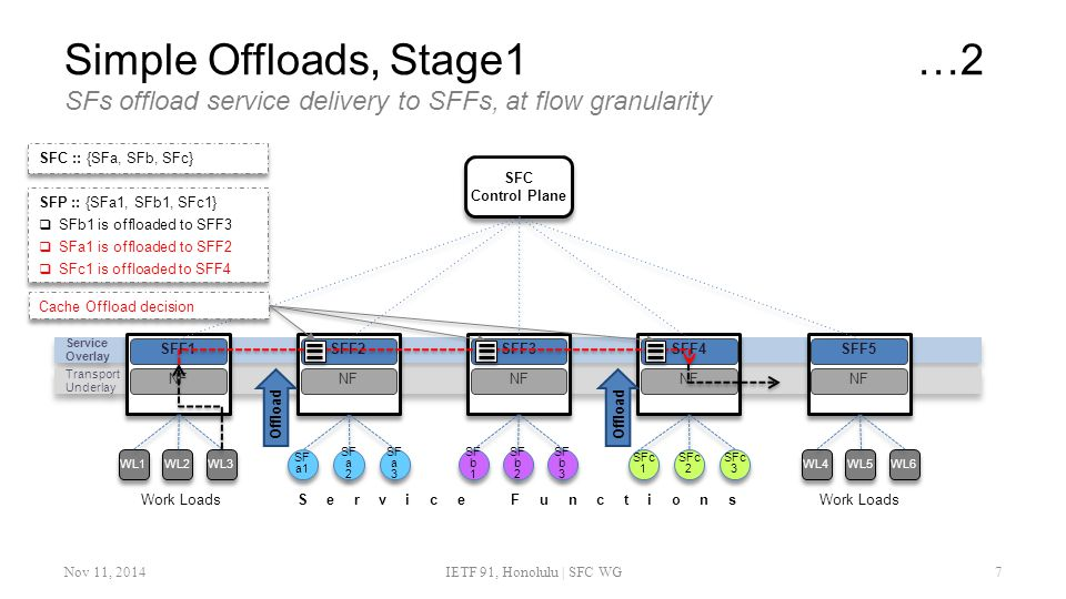 Simple Offloads, Stage1 …2 SFs offload service delivery to SFFs, at flow granularity