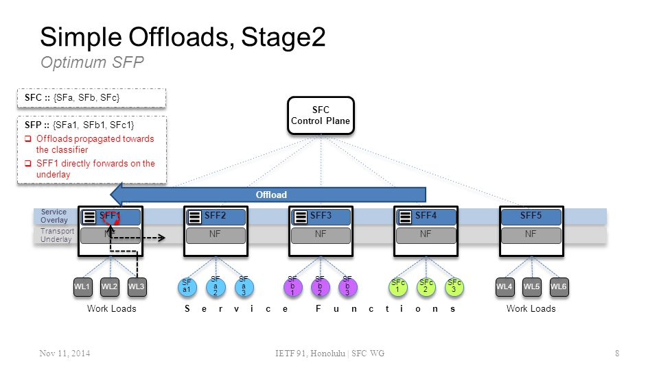 Simple Offloads, Stage2 Optimum SFP