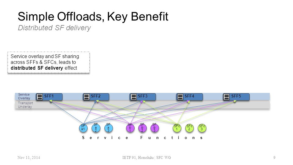 Simple Offloads, Key Benefit Distributed SF delivery