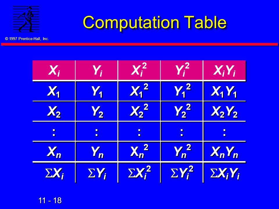 Computation Table 54