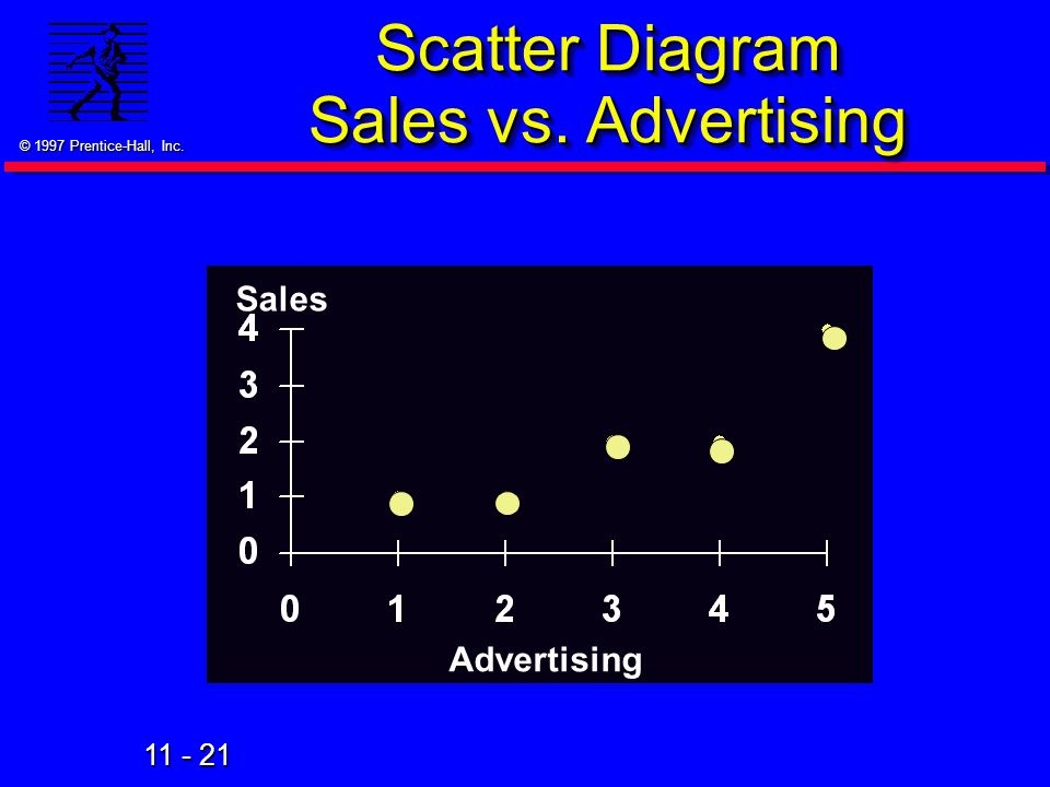 Scatter Diagram Sales vs. Advertising