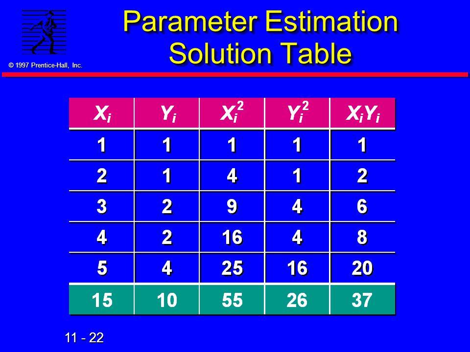 Parameter Estimation Solution Table