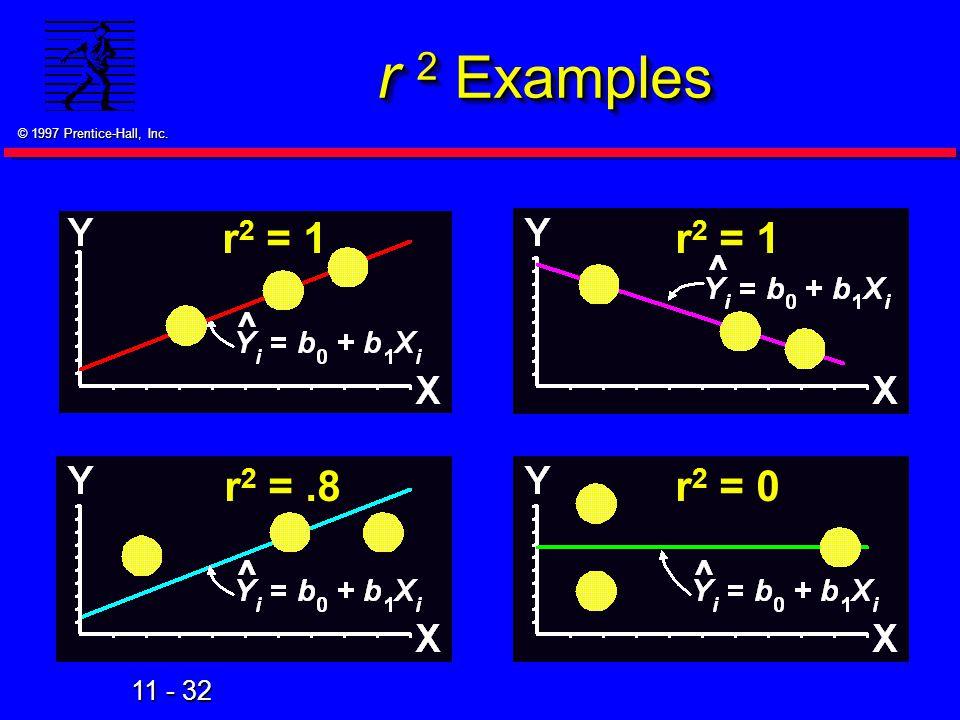r 2 Examples r2 = 1 r2 = 1 r2 = .8 r2 = 0 80