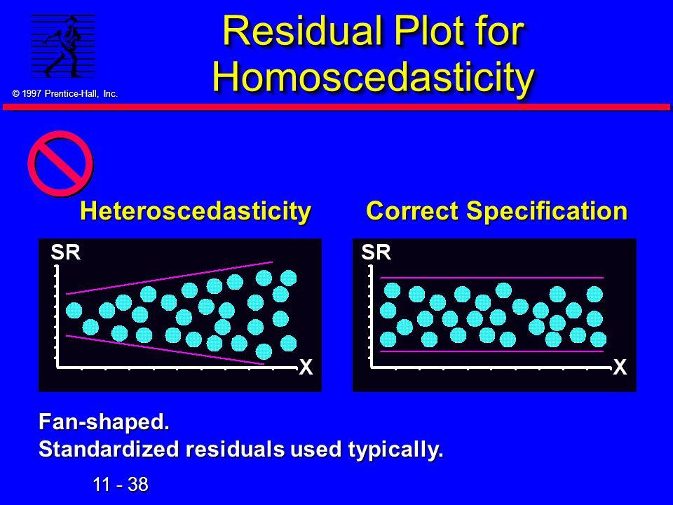 Residual Plot for Homoscedasticity