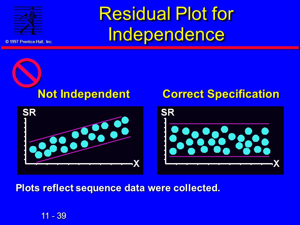 Residual Plot for Independence