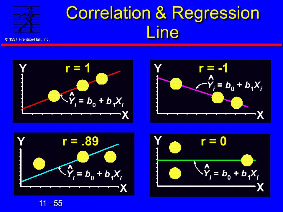 Correlation & Regression Line