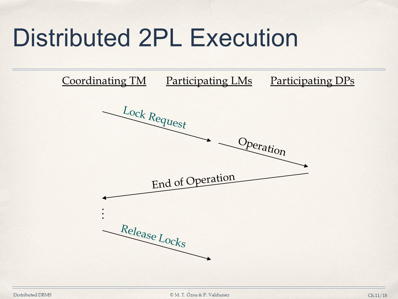 Distributed 2PL Execution