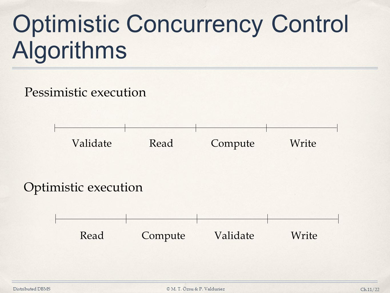 Optimistic Concurrency Control Algorithms