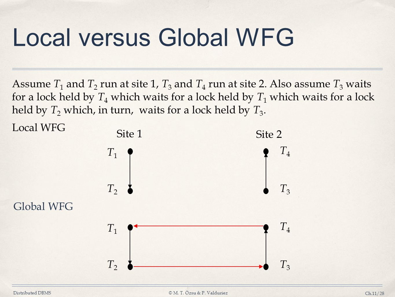 Local versus Global WFG