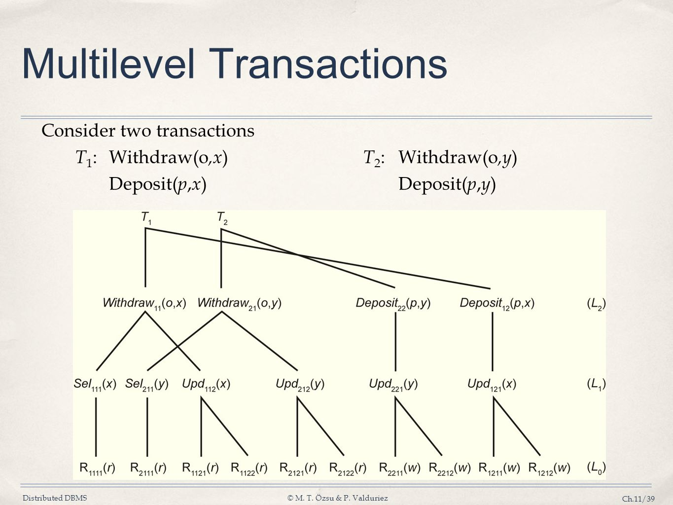 Multilevel Transactions