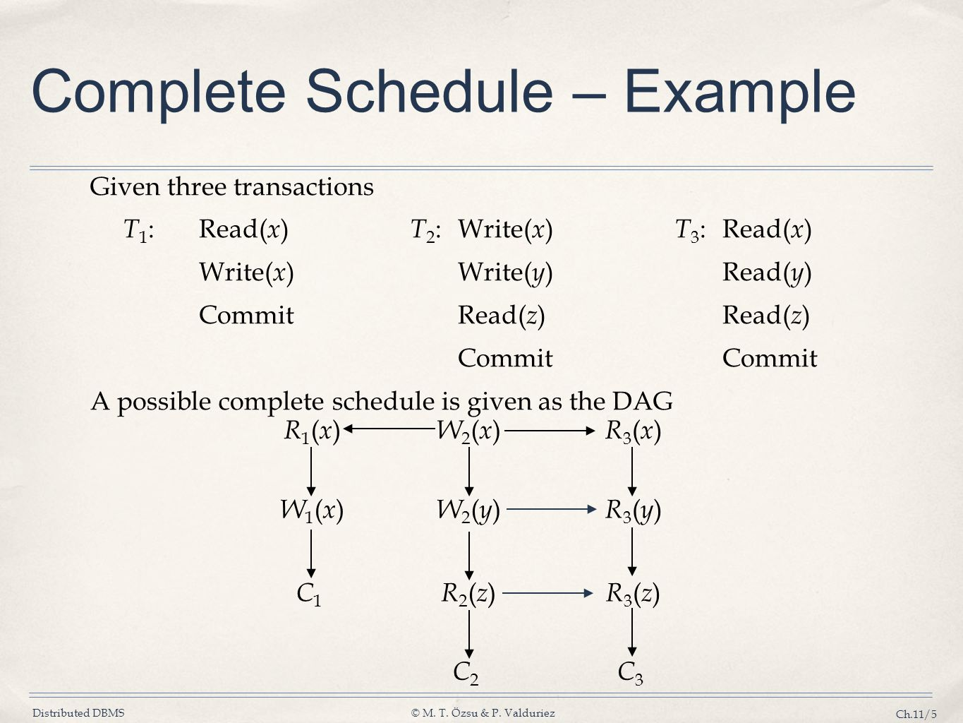 Complete Schedule – Example