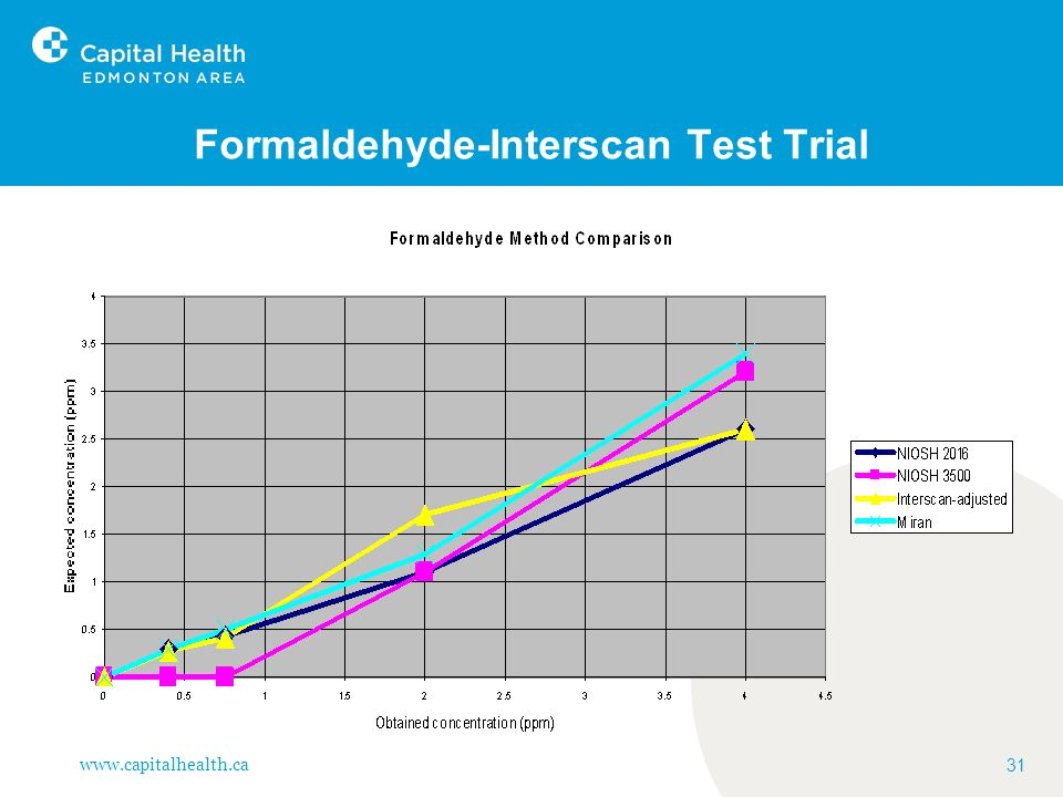 Formaldehyde-Interscan Test Trial