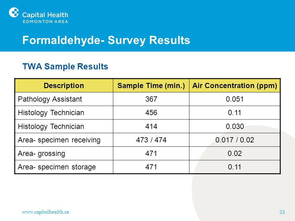 Formaldehyde- Survey Results