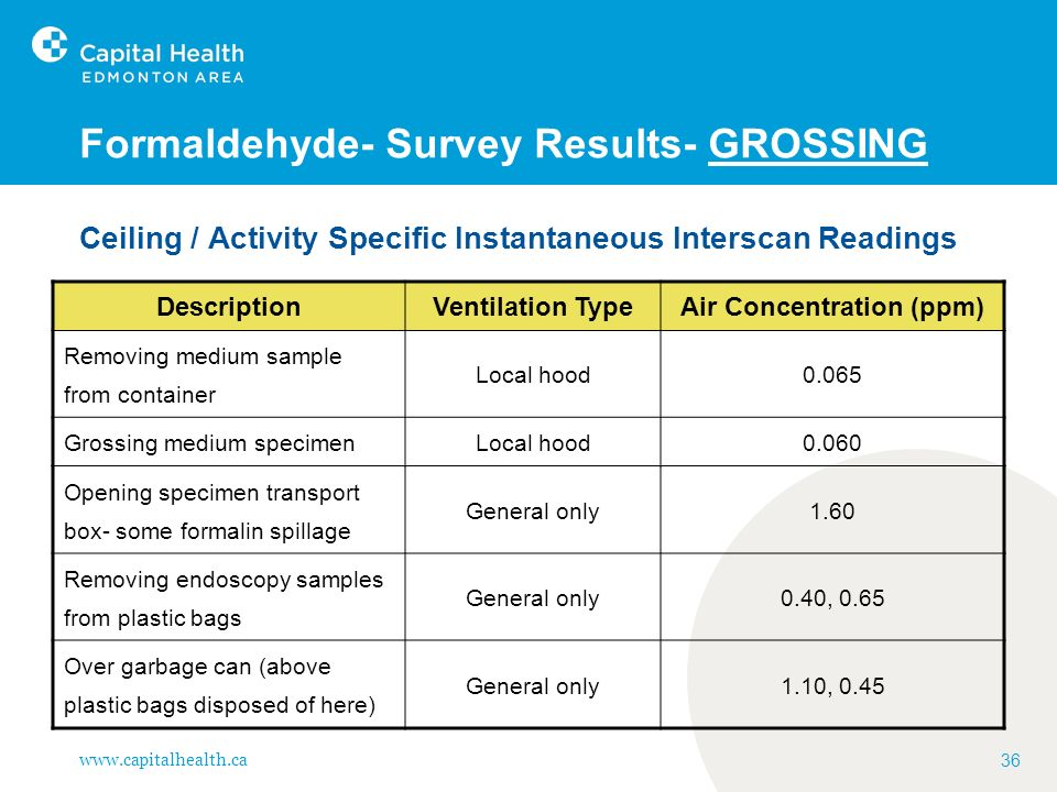Formaldehyde- Survey Results- GROSSING