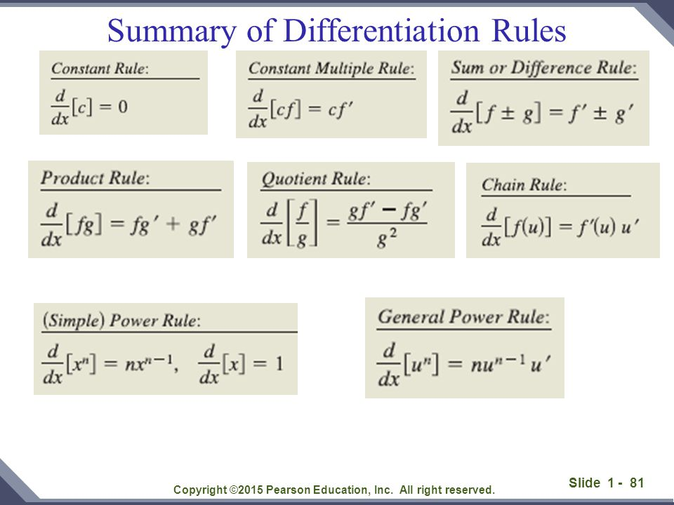 Summary of Differentiation Rules