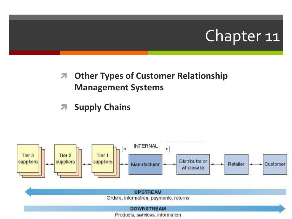 Chapter 11 Other Types of Customer Relationship Management Systems