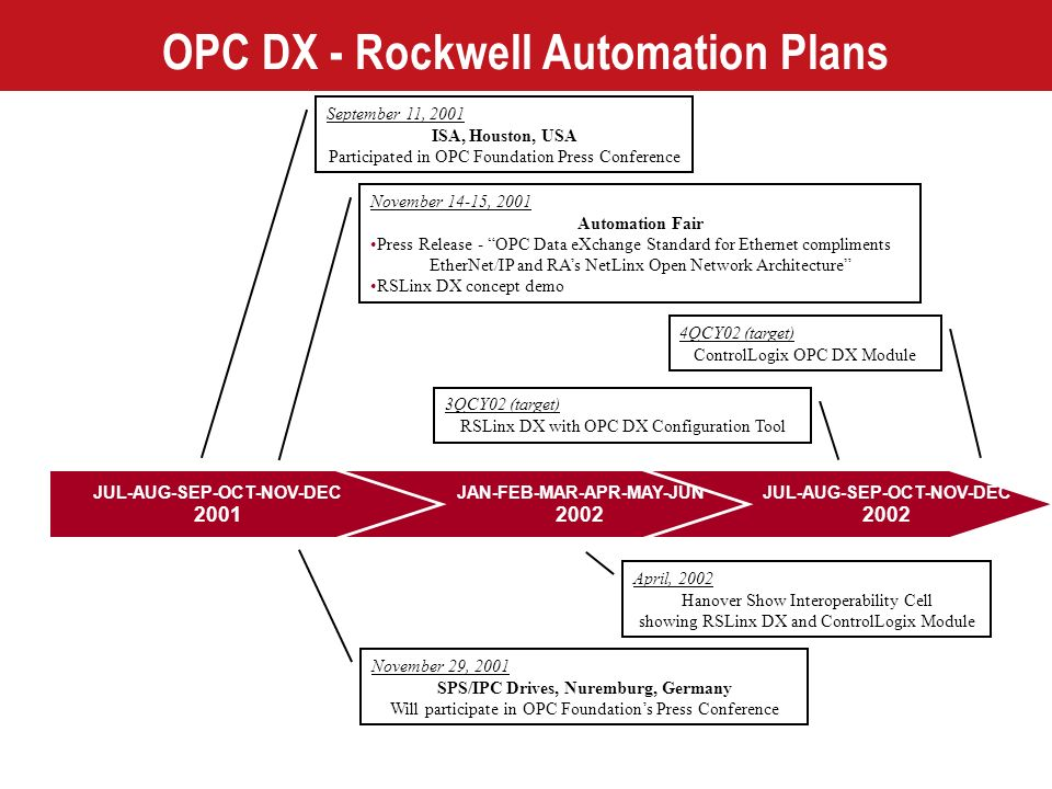 OPC DX - Rockwell Automation Plans