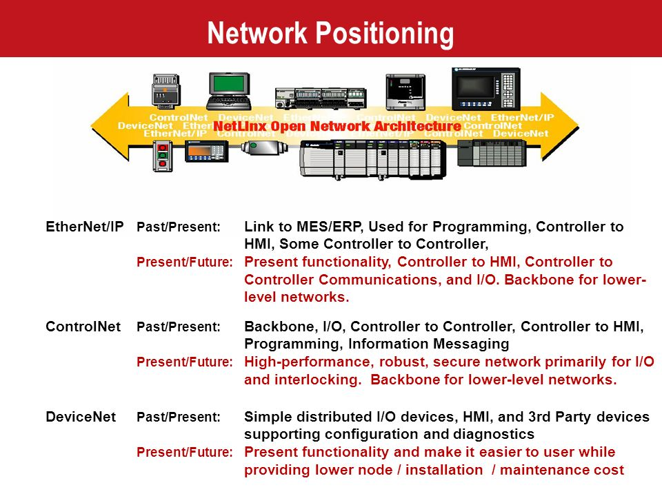 Network Positioning EtherNet/IP Past/Present: Link to MES/ERP, Used for Programming, Controller to HMI, Some Controller to Controller,