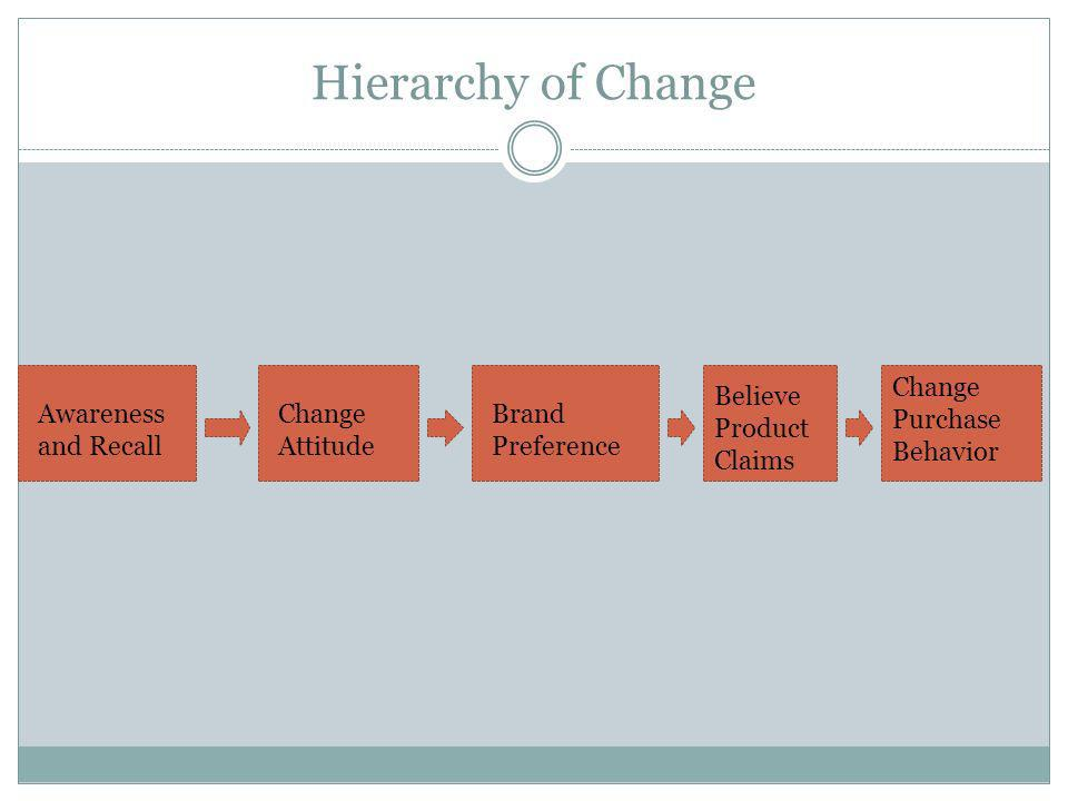 Hierarchy of Change Change Purchase Behavior Believe Product Claims