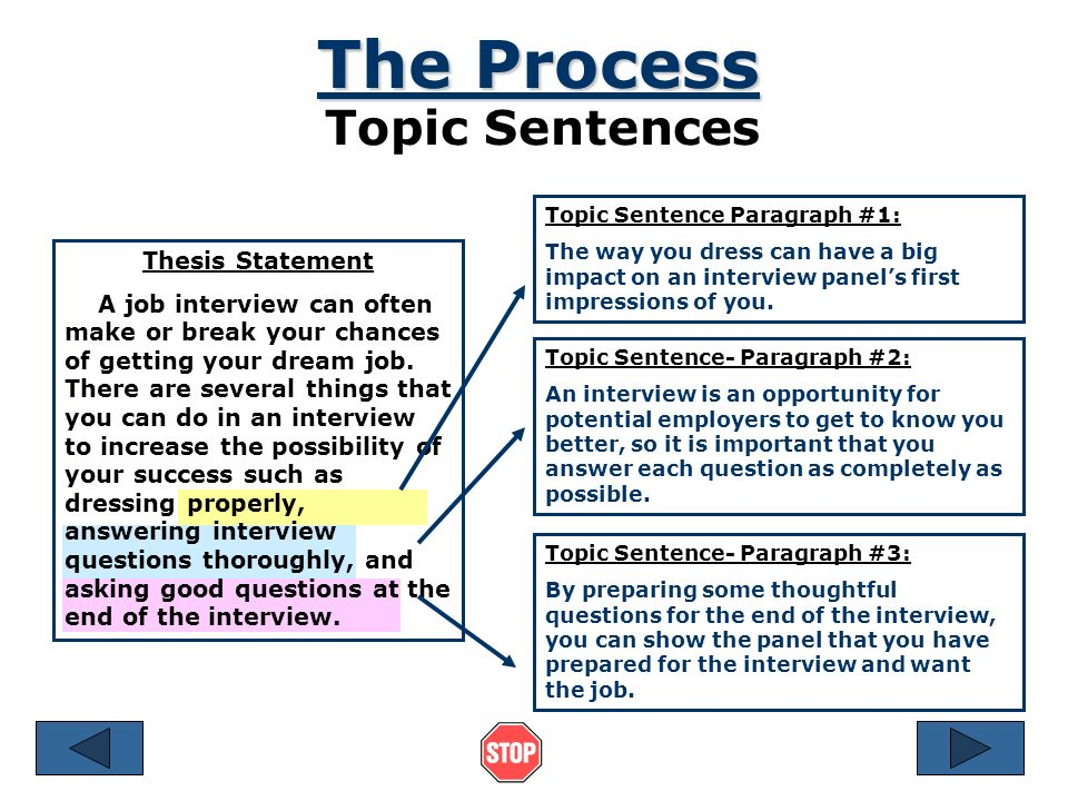 The Process Topic Sentences Thesis Statement