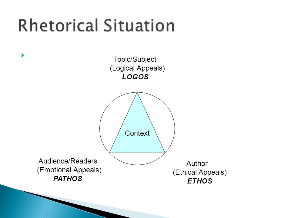 Rhetorical Situation Topic/Subject (Logical Appeals) LOGOS Context