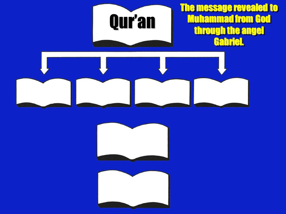 The message revealed to Muhammad from God through the angel Gabriel.