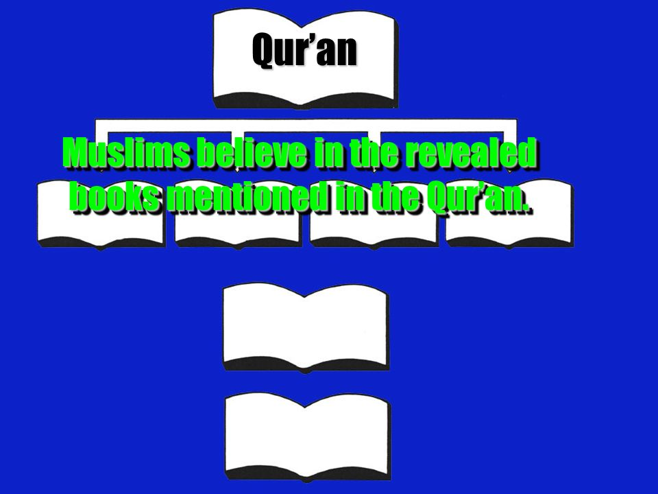 Muslims believe in the revealed books mentioned in the Qur'an.