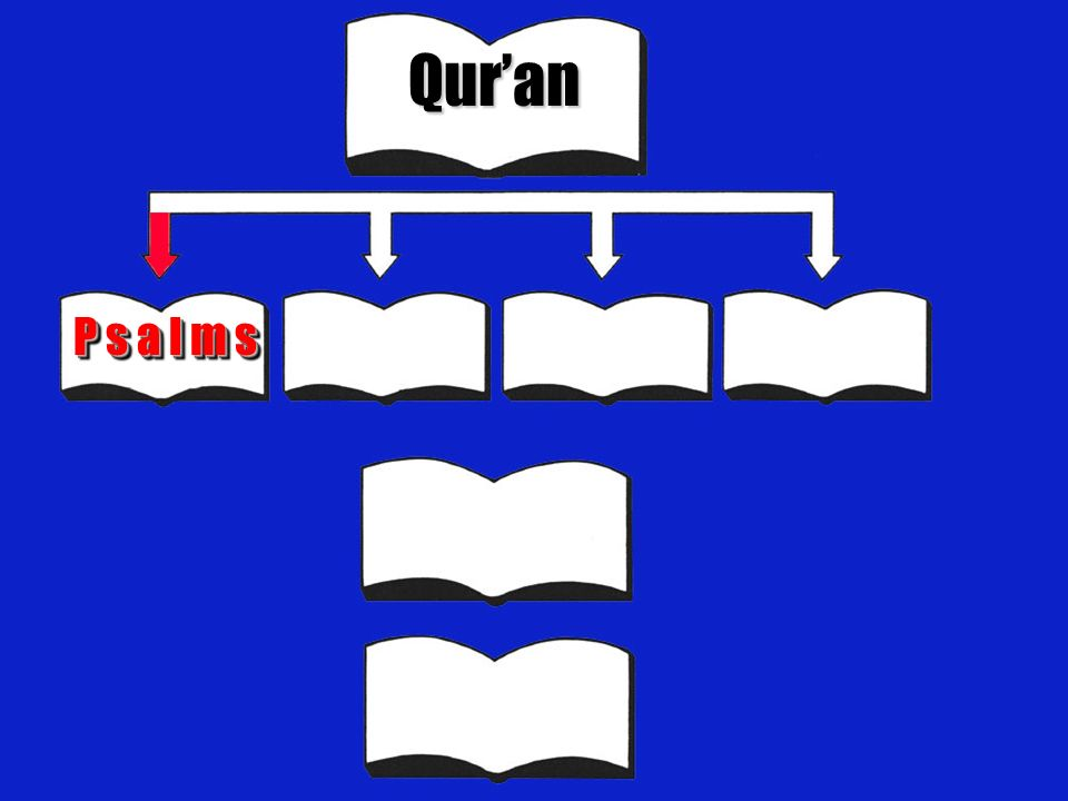 Qur'an P s a l m s