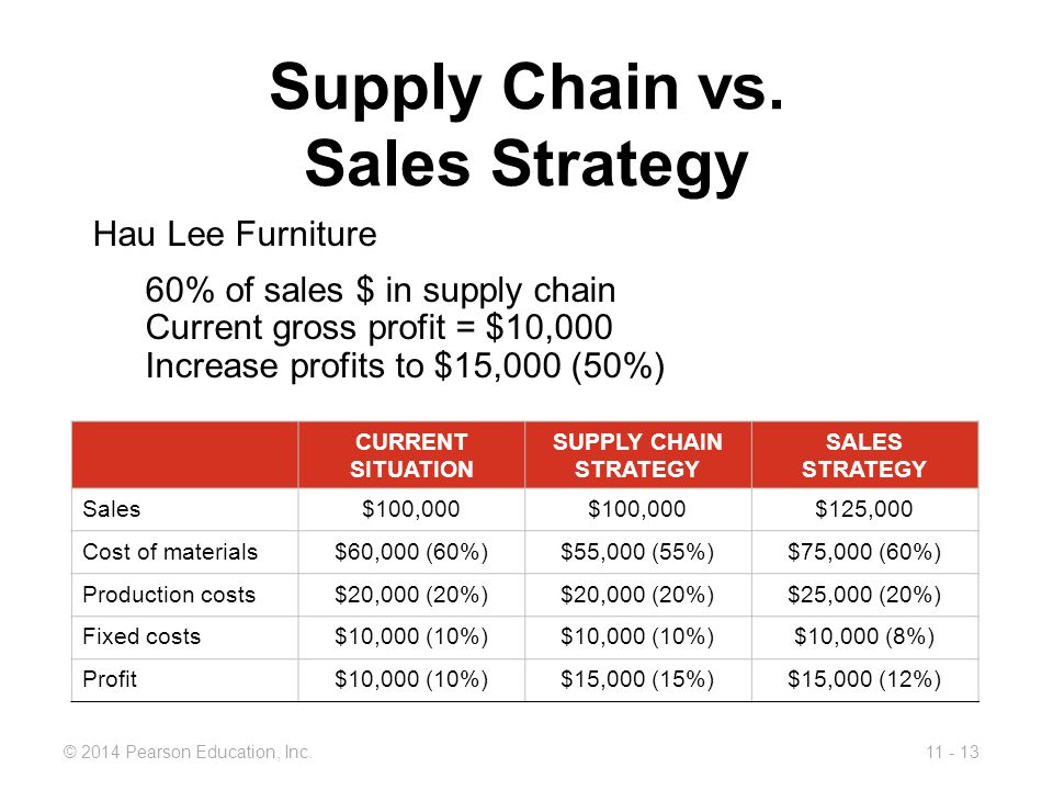 Supply Chain vs. Sales Strategy