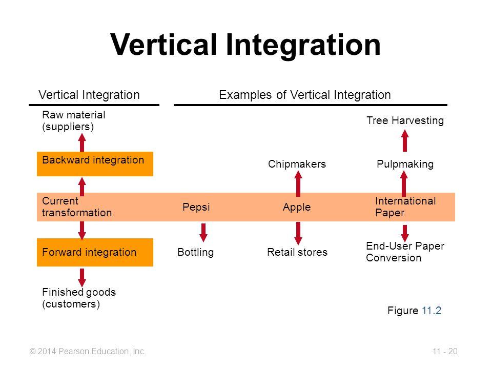 Vertical Integration Vertical Integration Examples of Vertical Integration. Raw material (suppliers)