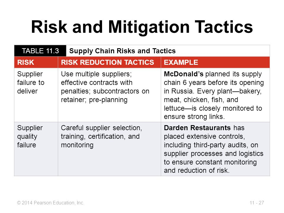 mcdonald s and its risk management 4 strategies for mcdonald's management by  i think that it is time that mcdonald's uses its strong balance sheet and cash flow to do so again  how to cut your investment risk with.