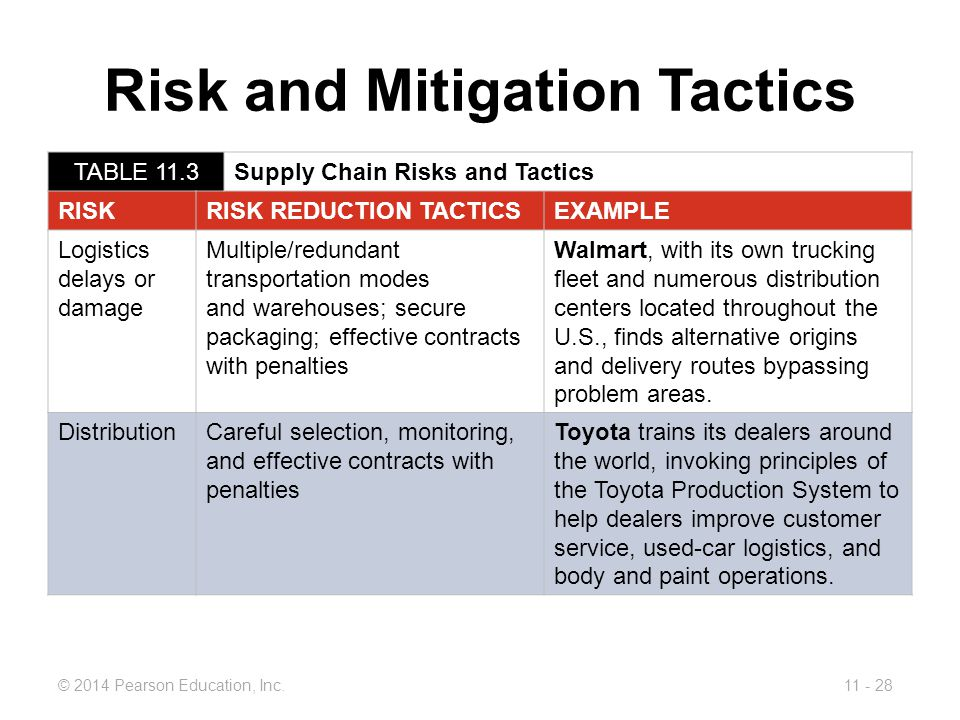 operational risk and toyota Toyota is well-known for its lean business process, continuous innovation,  and  operational contingencies such as shipping ports too small to.