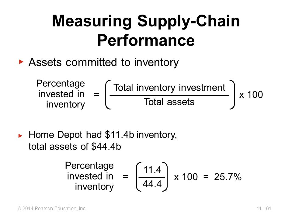 Measuring Supply-Chain Performance