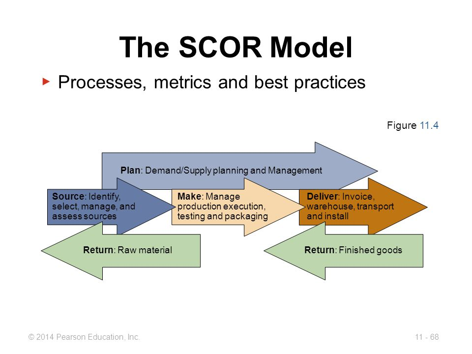 The SCOR Model Processes, metrics and best practices Figure 11.4