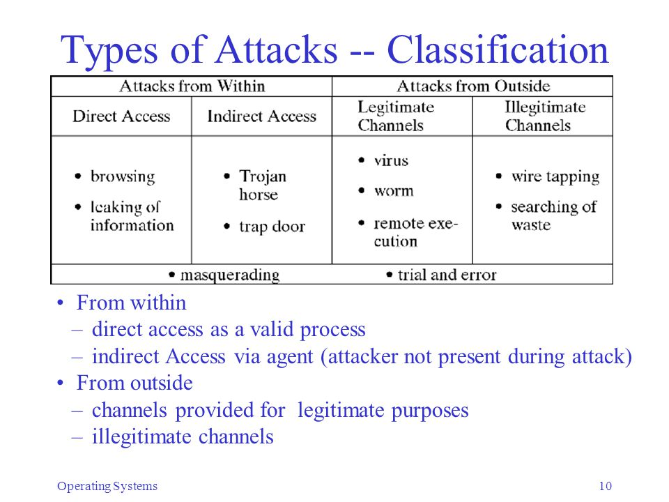 Types of Attacks -- Classification