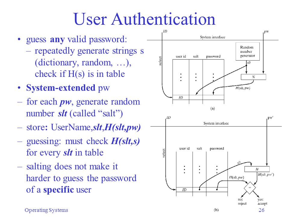 User Authentication guess any valid password: