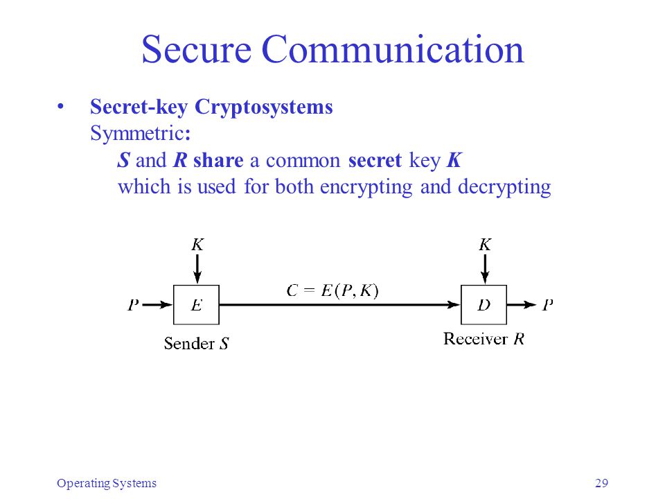 Secure Communication Secret-key Cryptosystems Symmetric:
