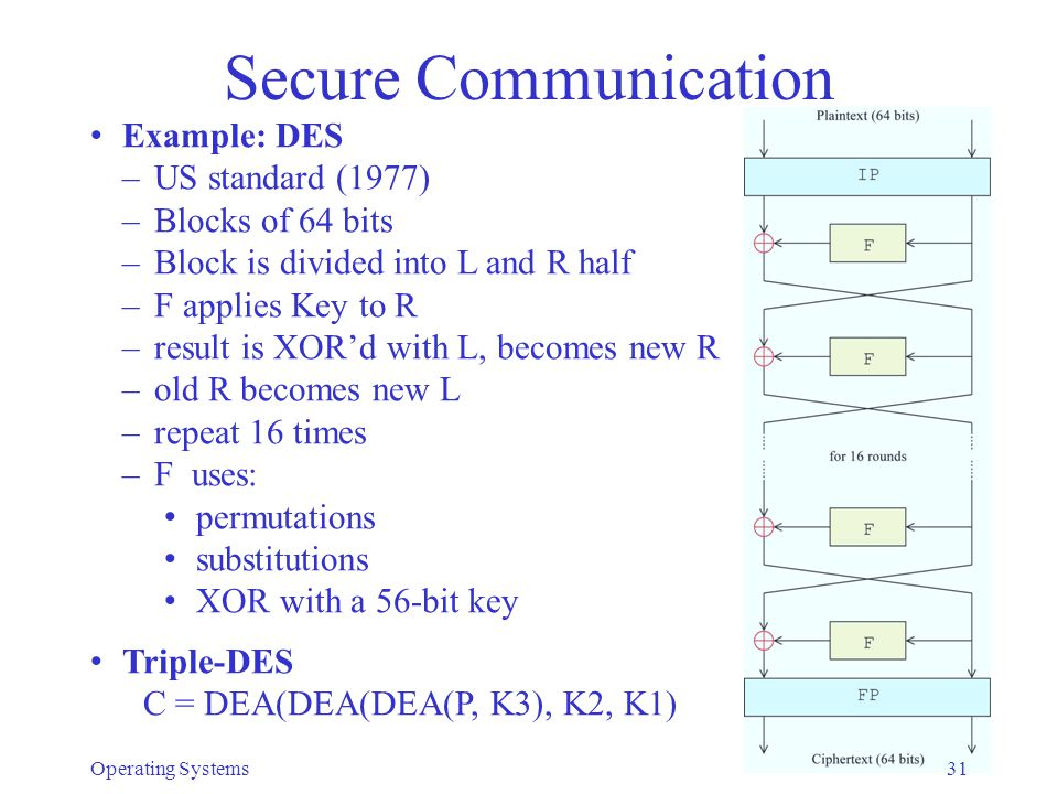 Secure Communication Example: DES US standard (1977) Blocks of 64 bits